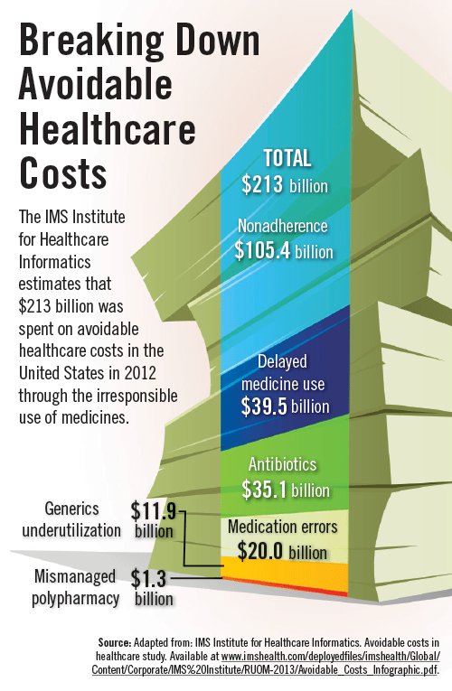 Avoidable-Healthcare-Costs-InfoGraphic