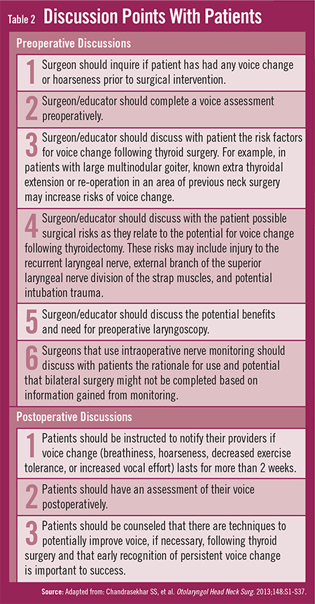 Guidelines for Improving Voice Outcomes Post-Thyroid Surgery