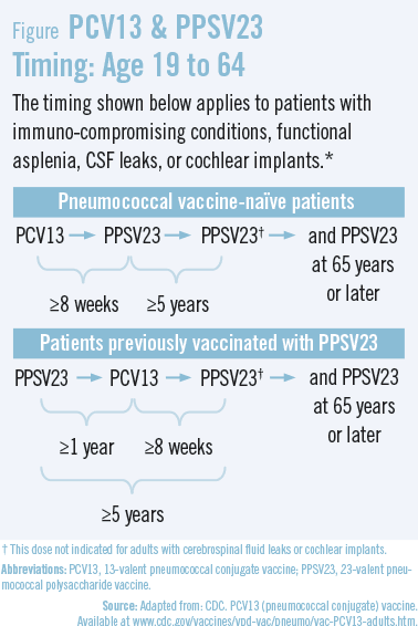 Understanding and Implementing Pneumococcal Vaccination