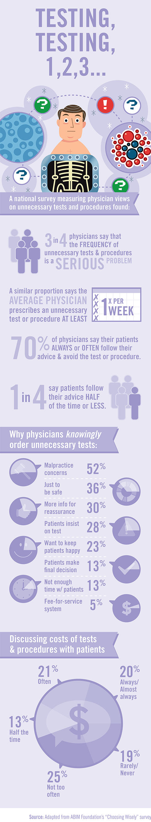 unecessary-testing-infographic