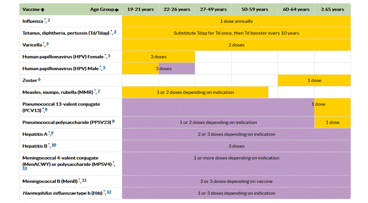 2016 Recommended Adult Immunization Schedule