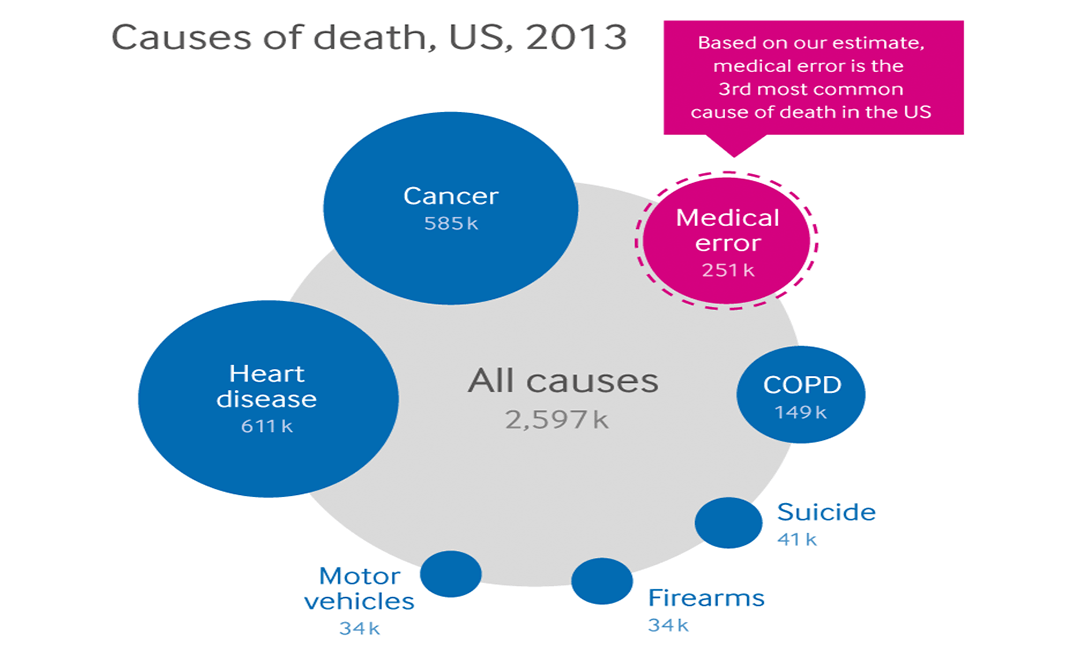 Medical errors officially the third leading cause of death in U.S.