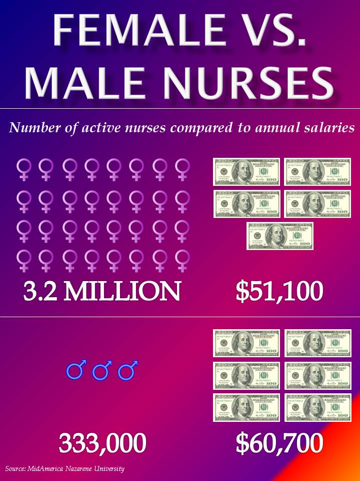 Infographic: Female vs. Male Nurses and Their Salaries