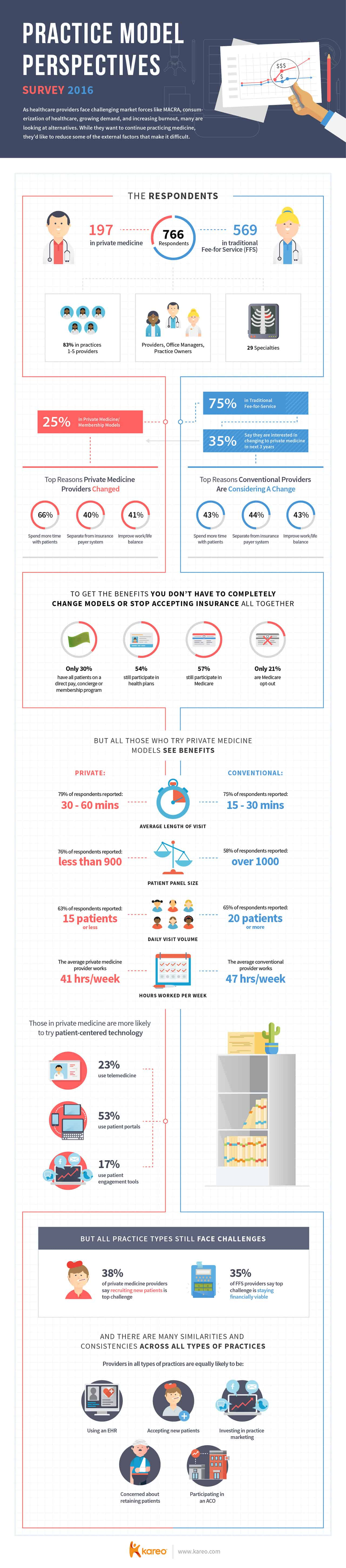 infographic-practice-model-perspectives-2016s2x
