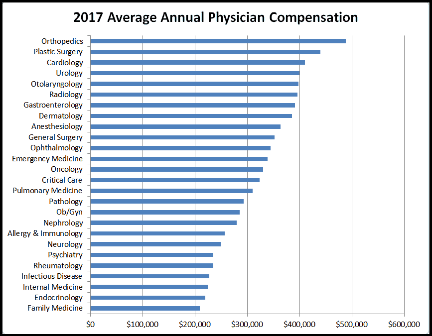 2017 physician compensation report released | physician's weekly, Cephalic Vein
