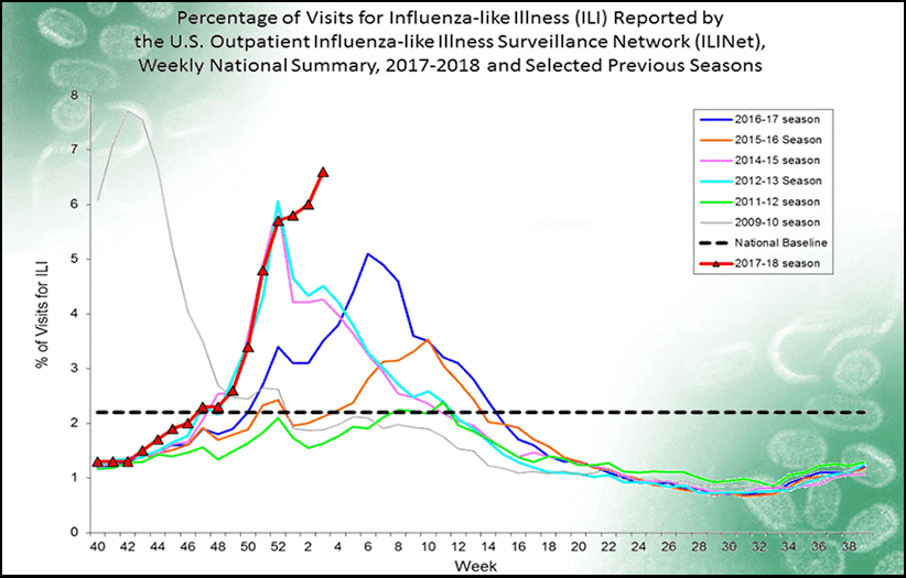CDC Update: the Flu Is Everywhere – Where Does Your State Fall?