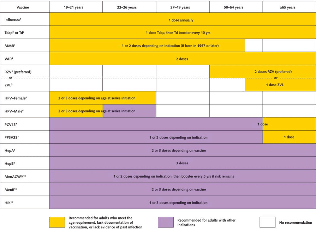 Recommended Immunization Schedule for Adults Aged 19 Years or Older, 2018