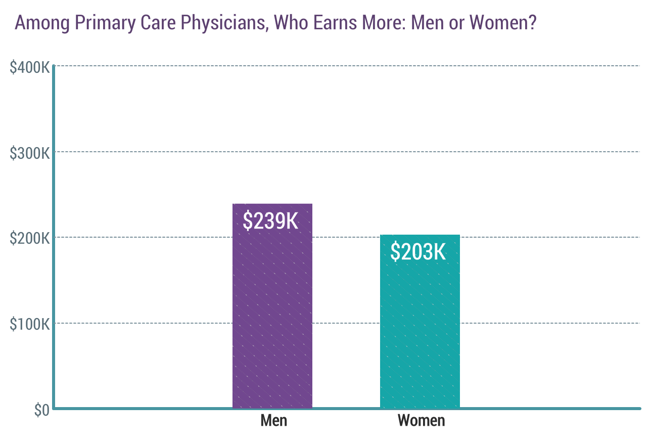 2018 Physician Compensation Report Released Physician S
