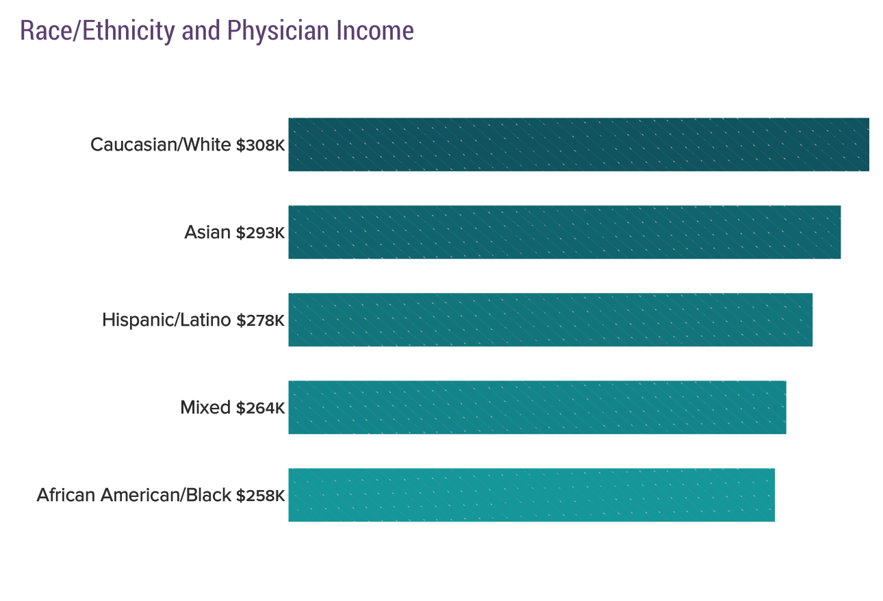 2018 Physician Compensation Report Released | Physician's Weekly